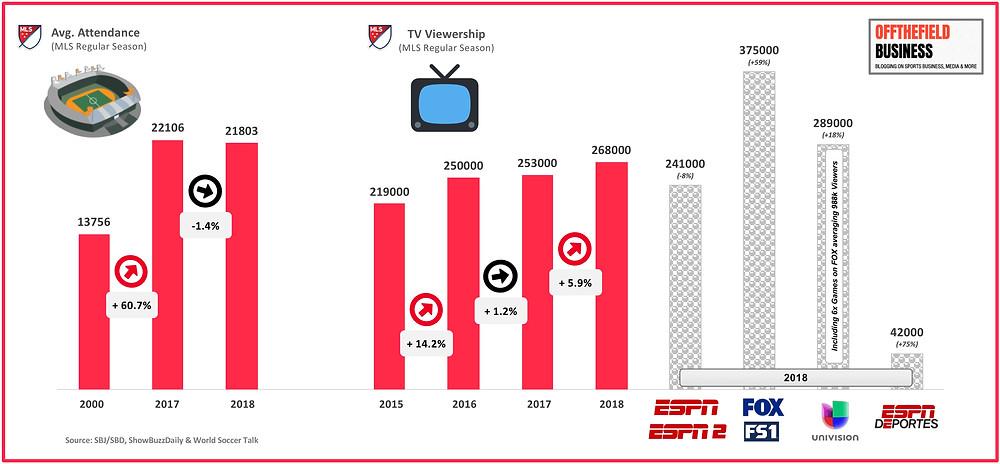 MLS Avg. Attendance & Viewership (2015-18)