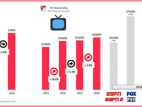 #32 MLS Season in Review: TV Viewership, Attendance & Team Valuations
