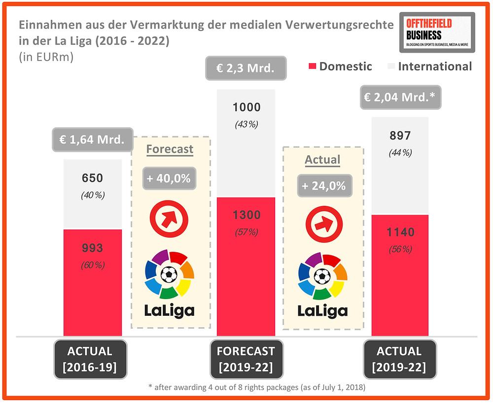 Einnahmen aus medialer Vermarktung in La Liga (2016-22) - Chart