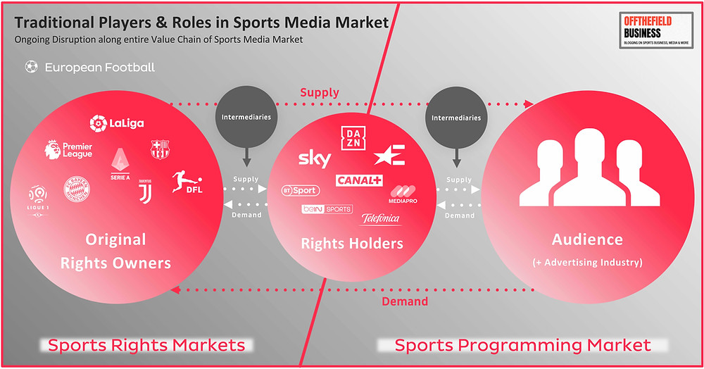 Traditional Players & Roles in Sports Media Market