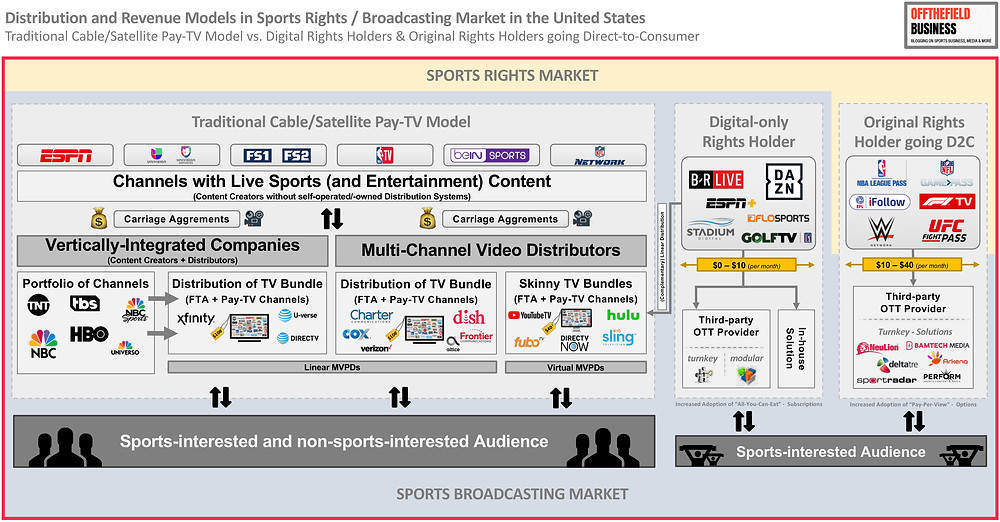 Distribution and Revenue Models in Sports Rights/Broadcasting Market in the United States