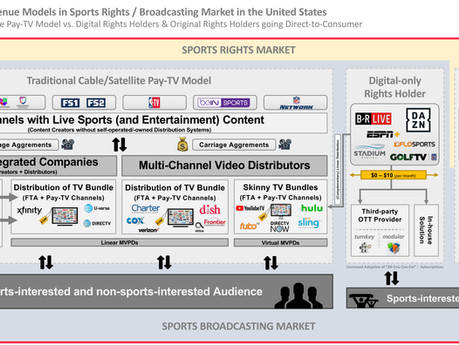 """#34 Streaming of Live Sports: The Triple-Play of """"Live"""" + """"Exclusive"""" + """"Pay-per-View"""""""