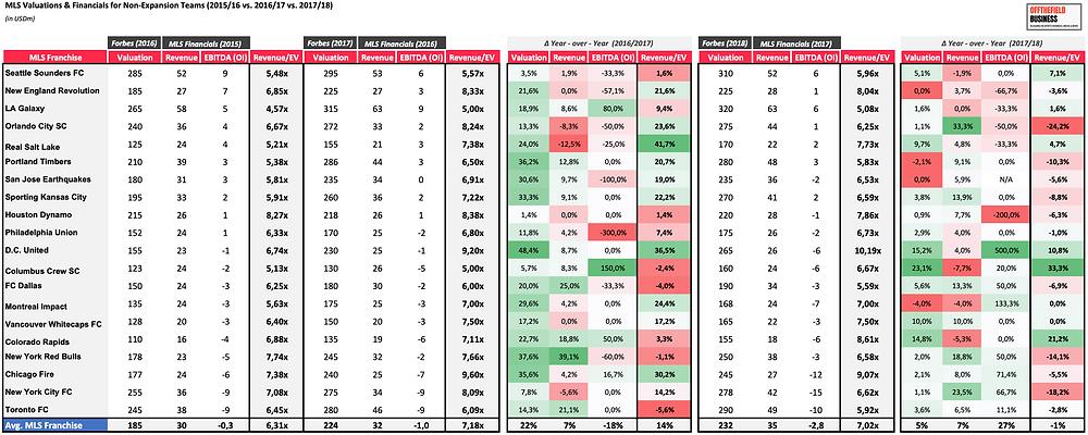 MLS Valuations & Financials for Non-Expansion Teams (2015/16 vs. 2016/17 vs. 2017/18)