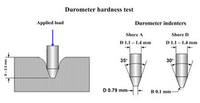 What is Durometer; How does it Impact Performance?