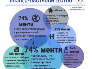 Инфографика: бизнес-наставничество
