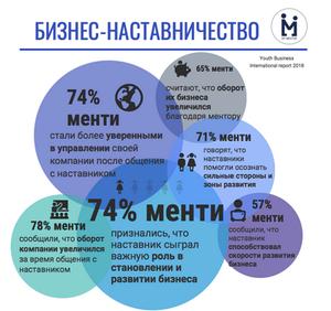 Инфографика: наставничество в бизнесе