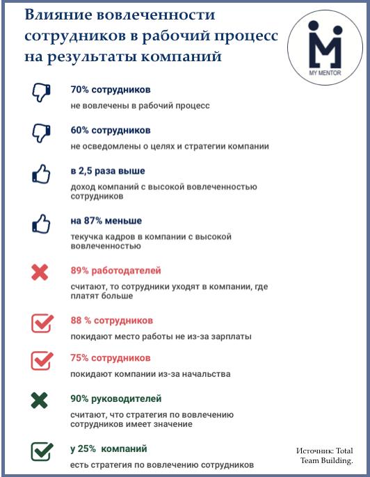 Инфографика: влияние уровня вовлеченности в рабочий процесс (чему, кстати, способствует менторство) на результаты компаний
