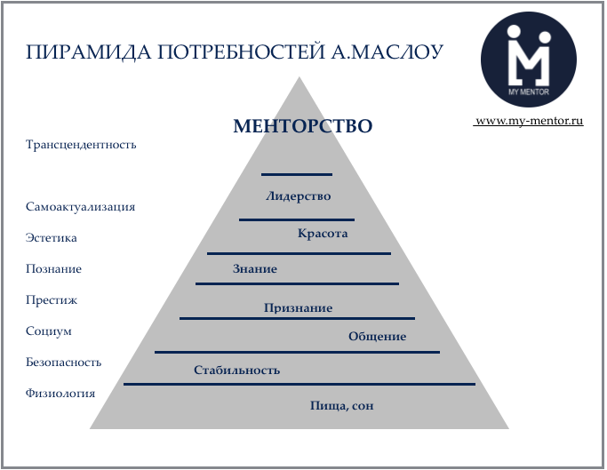 Менторство на вершине пирамиды потребностей Маслоу
