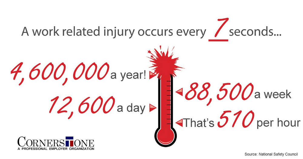 A work related injury occurs every seven seconds