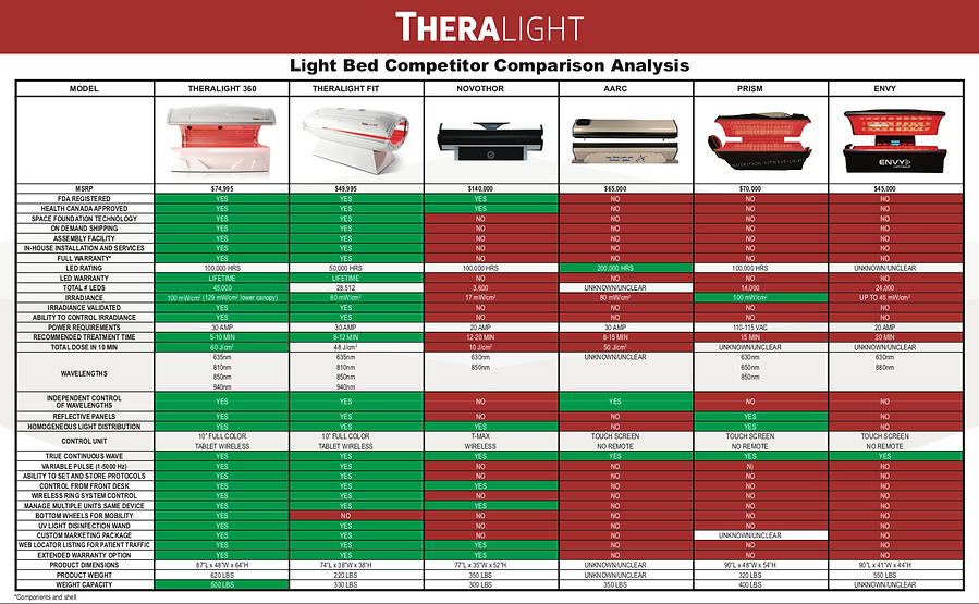 full_body_red_light_therapy_compared1.25