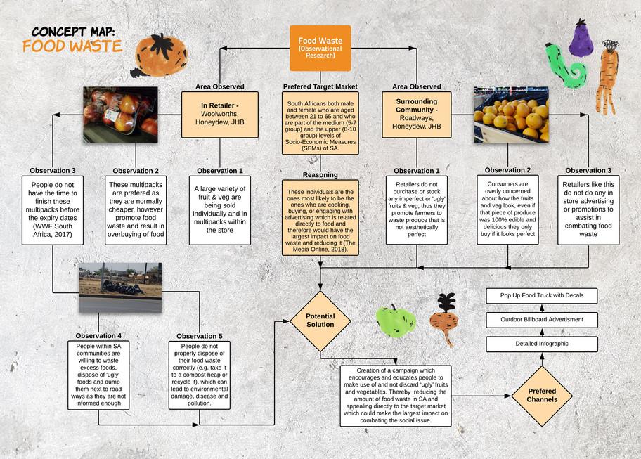 Concept Map - Food Waste - Dean Sartor -