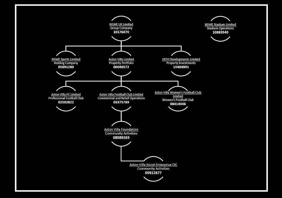 Aston Villa Organisational Structure