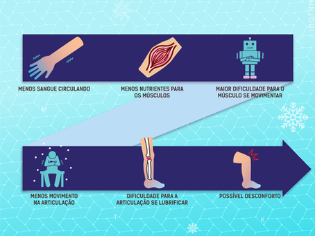 Efeitos do clima sobre as articulações - O joelho da sua avó previa chuvas mesmo?