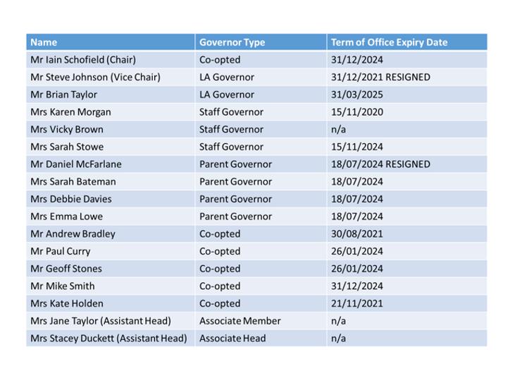 List of Govs.png