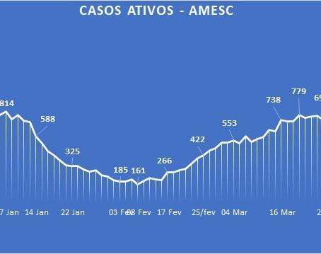 Depois de dois meses, Amesc volta a ter um dia sem mortes por Covid-19!