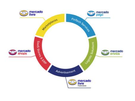 MercadoLivre a empresa mais valiosa da América Latina