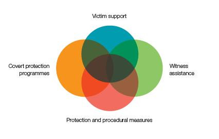 The reality of victim and witness protection