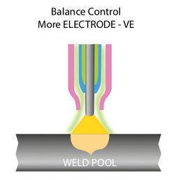 Jasic Welding Inverters Balance Contro
