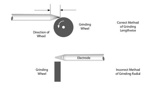 Jasic Welding Electrode Tungsten Grinding