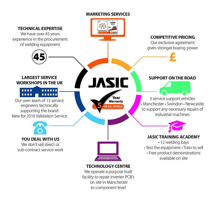 Jasic Customer Service