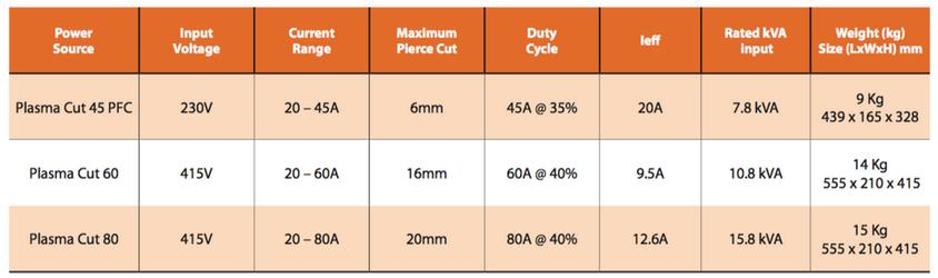 Jasic Plasma Cutting Guide