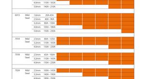 Jasic (MMA) Arc Welder Inverter Selection Guide