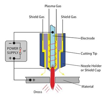 Jasic Plasma Cutting