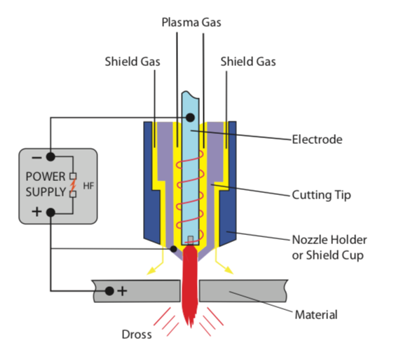 Plasma Cutting Illustration