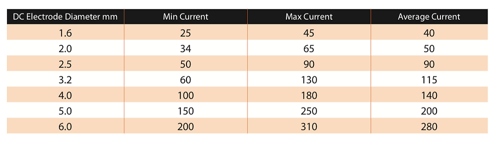 Jasic Welding Electrode Selection Chart
