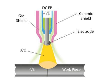Jasic Welding TIG Electrode Positive.jpg