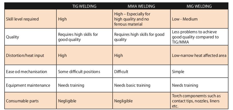 Jasic Welding Process Comparison