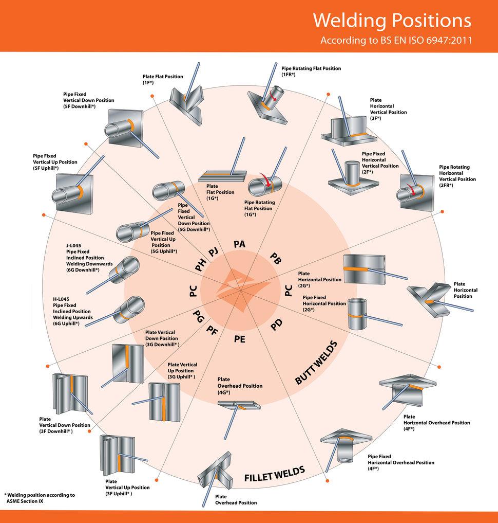Welding Positions Chart