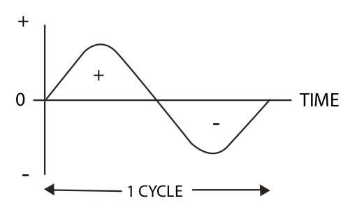 Jasic Weld Cycle