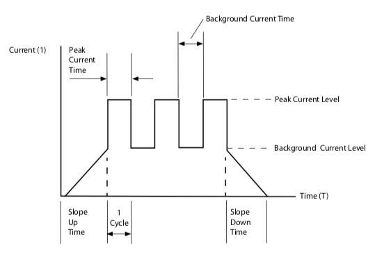 Jasic Welding Inverters Pulse Diagram