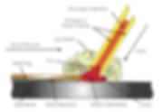 Jasic Welding inverters MMA, Stick, Arc Diagram