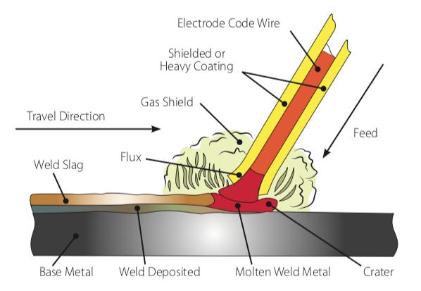 Jasic MMA welding illustration