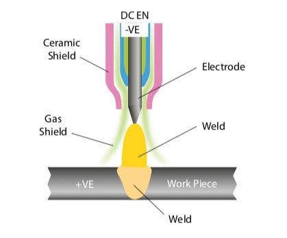Jasic Welding Inverters TIG DC Electrode Negative.jpg