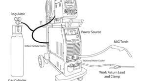 MIG Equipment System Explained