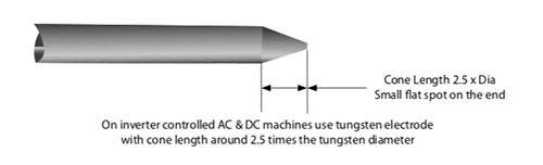 Jasic TIG Welding Tungsten Preperation