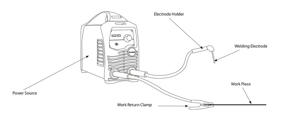Jasic MMA welding system