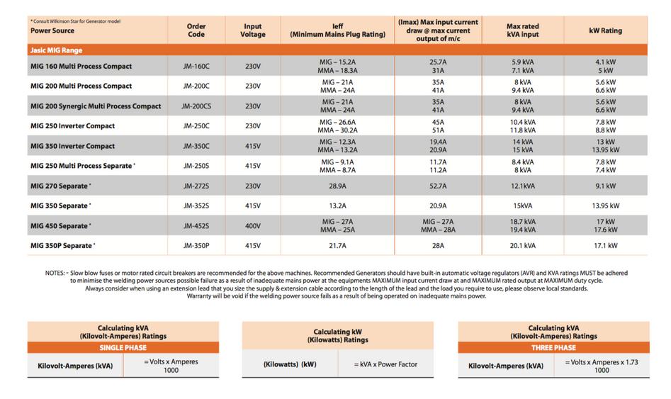 Jasic kVA Ratings Guide