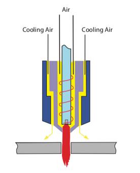Jasic Air Plasma Cutting