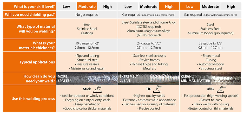 Jasic Welding Process Guide