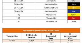 TIG Tungsten Electrode Types