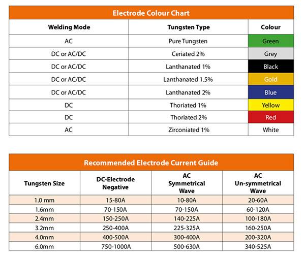 Jasic TIG Tungsten Electrode Guide