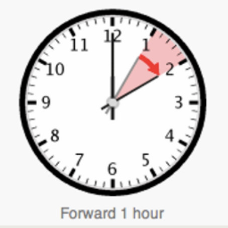 Our clocks go forward on Sunday morning at 1am and BST begins but why do they go forward?