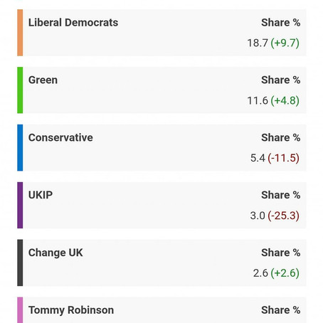 The Brexit Party win three seats at the elections in Sefton