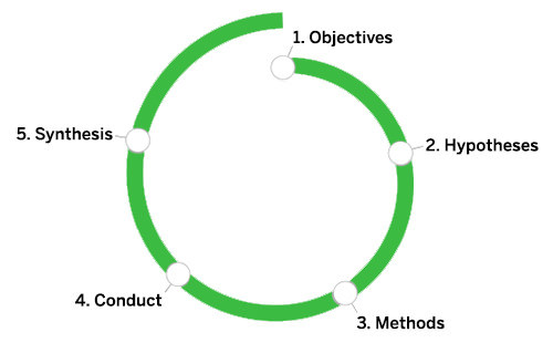 Research Learning Spiral figure outlining the five steps of research