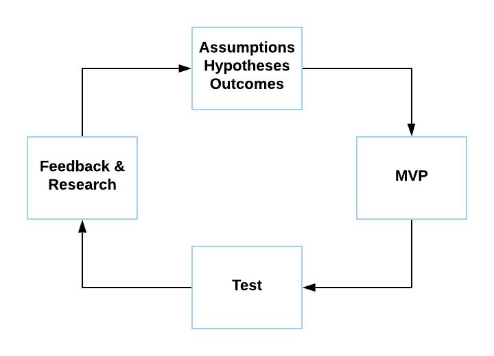 Diagram of Lean UX methodology