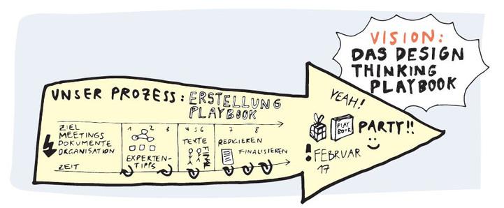 Vision Design Thinking